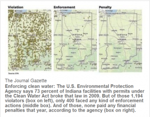 2012 Indiana Violations & Enforcement